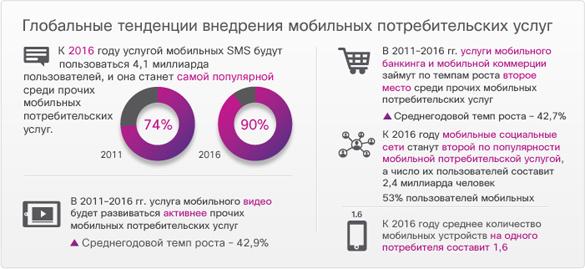 Как отключить мобильный банк Газпромбанка через телефон