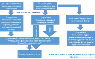 ВТБ страхование приложение 1 особые условия страхования
